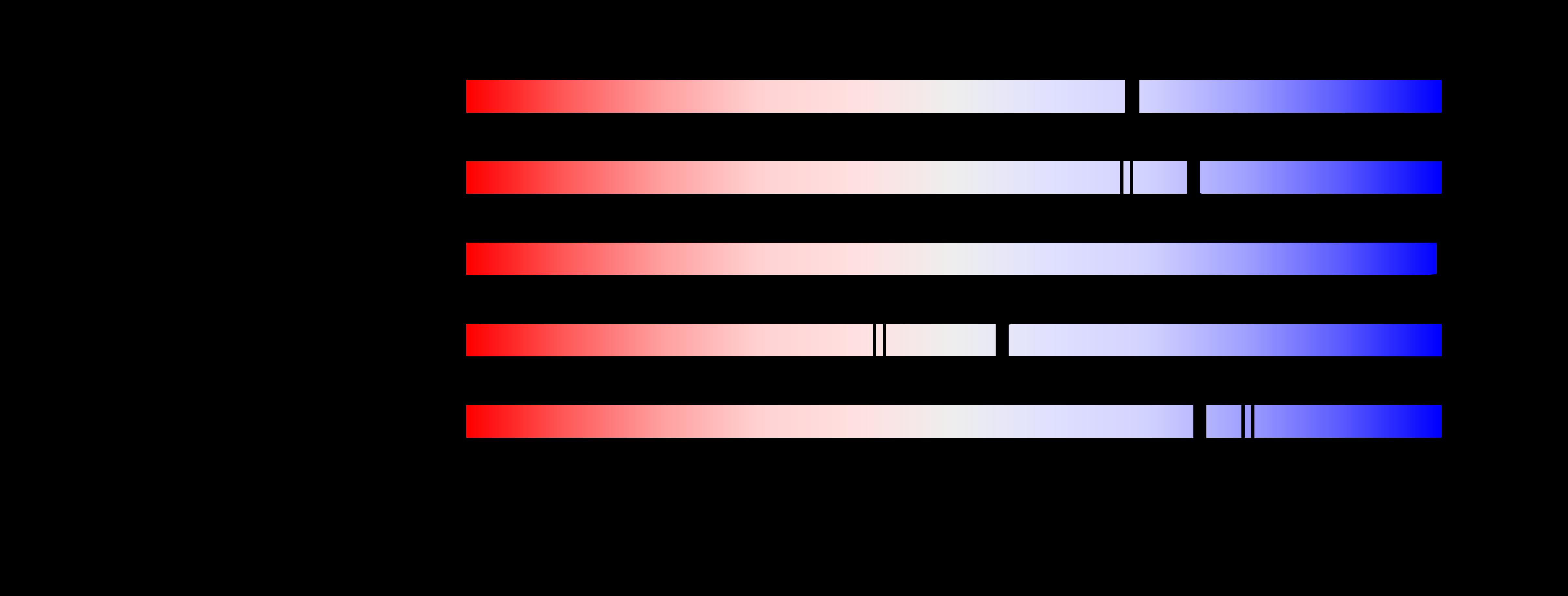 chromoshadow domain - oi